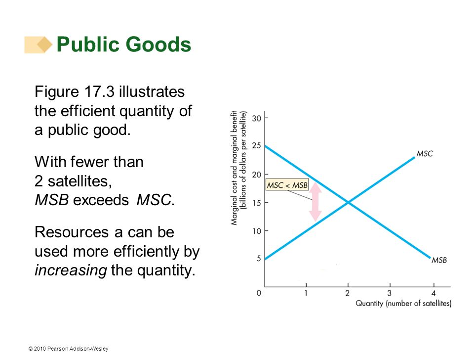 Public Goods Figure 17.3 illustrates the efficient quantity of a public good. With fewer than 2 satellites, MSB exceeds MSC.
