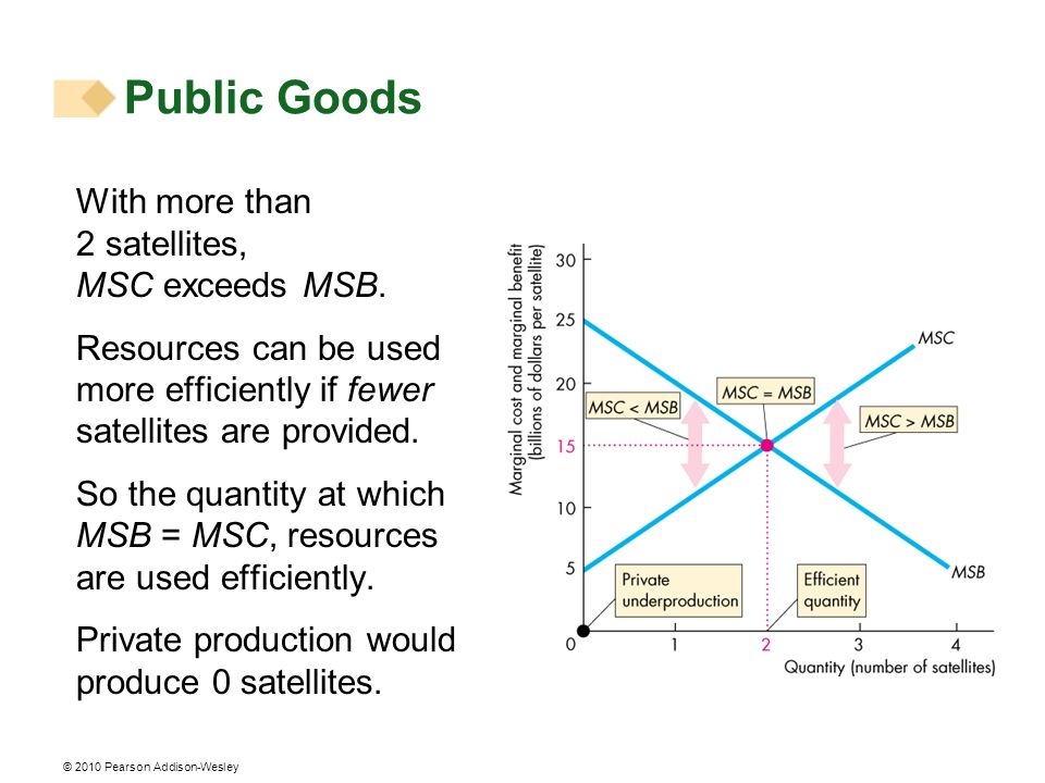 Public Goods With more than 2 satellites, MSC exceeds MSB.