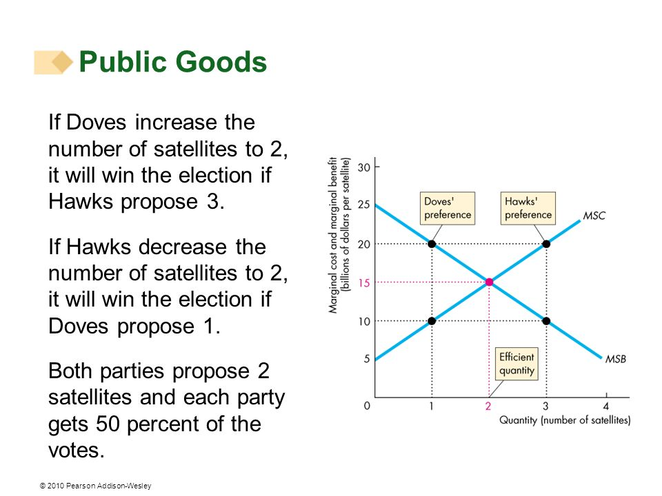 Public Goods If Doves increase the number of satellites to 2, it will win the election if Hawks propose 3.