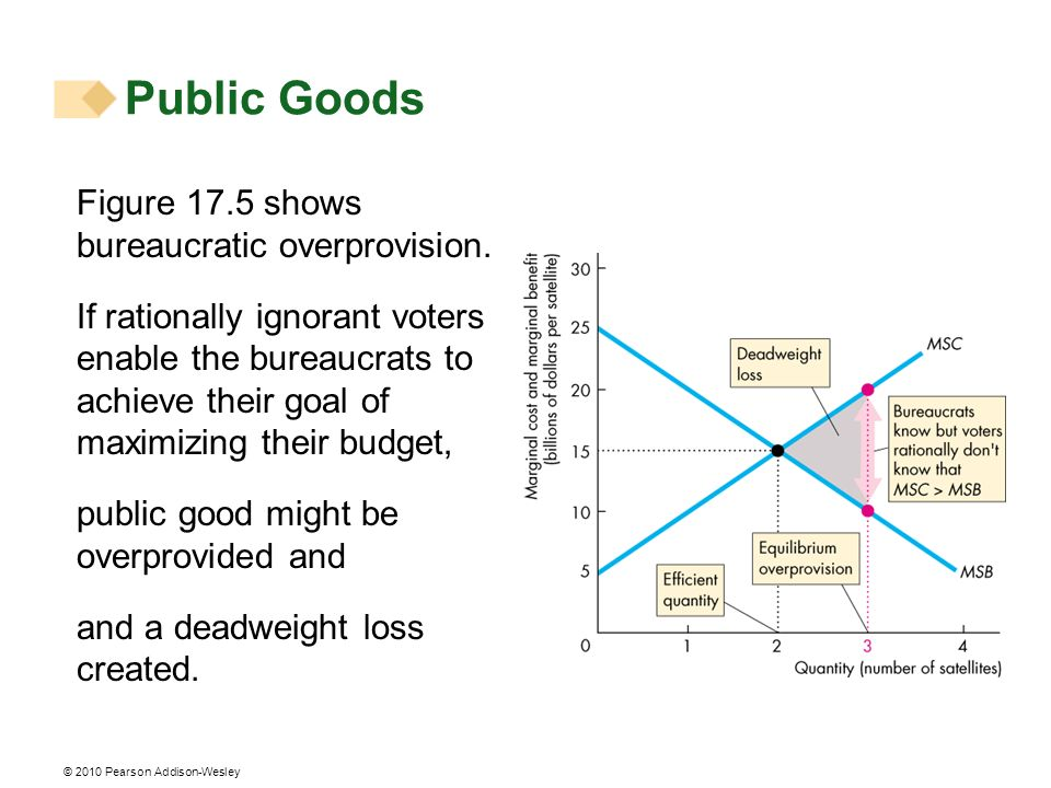 Public Goods Figure 17.5 shows bureaucratic overprovision.