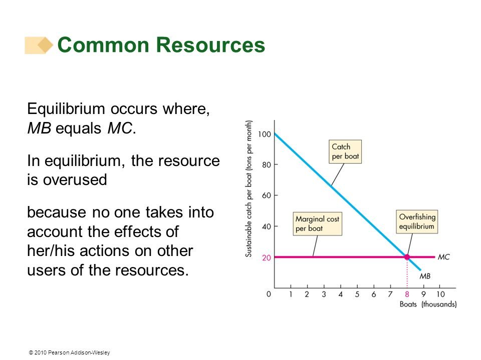 Common Resources Equilibrium occurs where, MB equals MC.