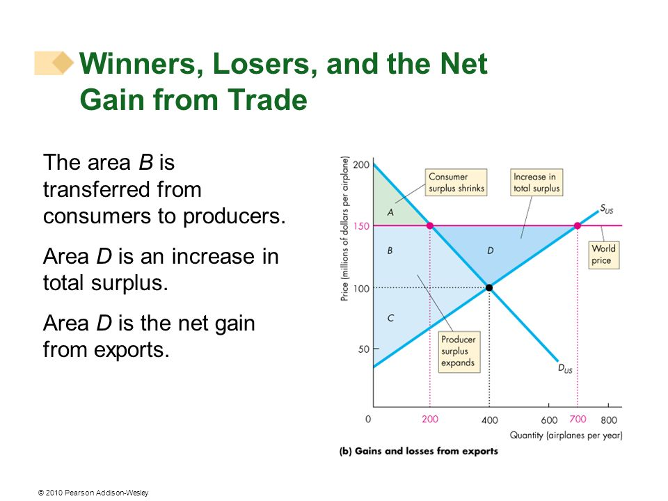 Winners, Losers, and the Net Gain from Trade