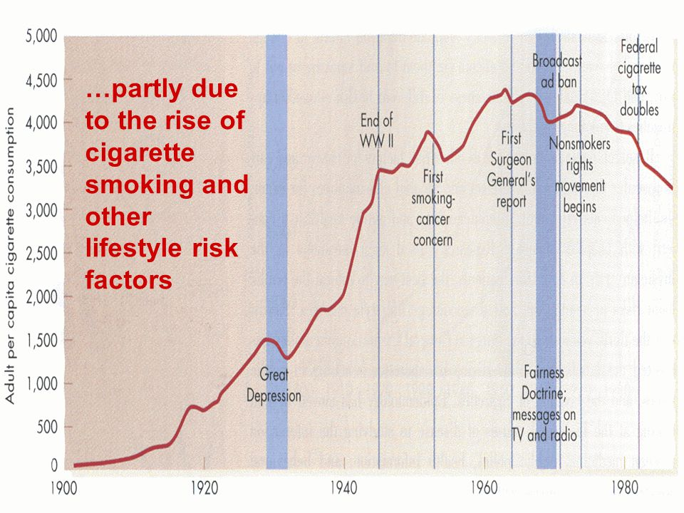 …partly due to the rise of cigarette smoking and other lifestyle risk factors