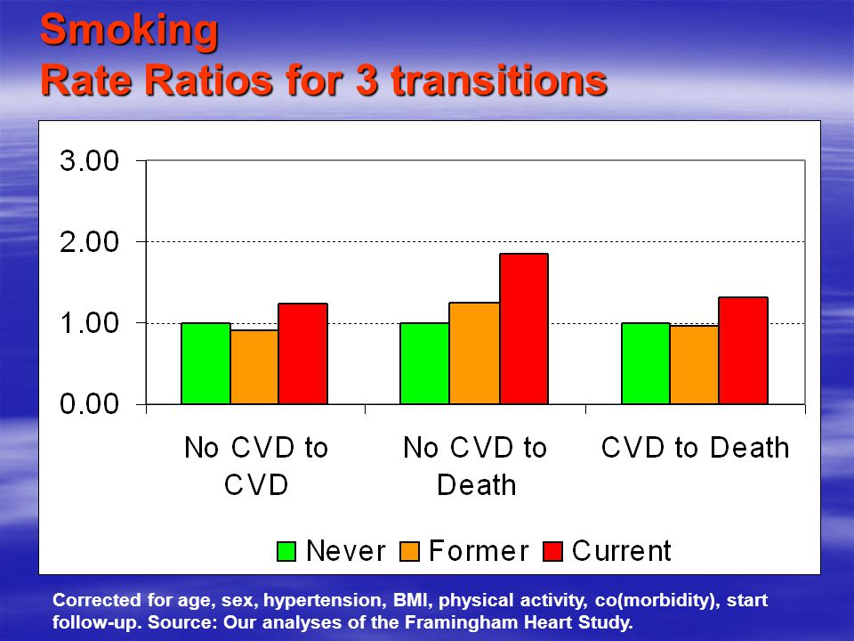 Smoking Rate Ratios for 3 transitions
