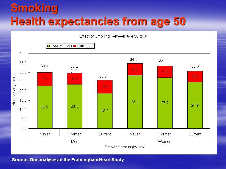 Smoking Health expectancies from age 50