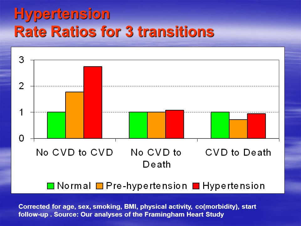 Hypertension Rate Ratios for 3 transitions