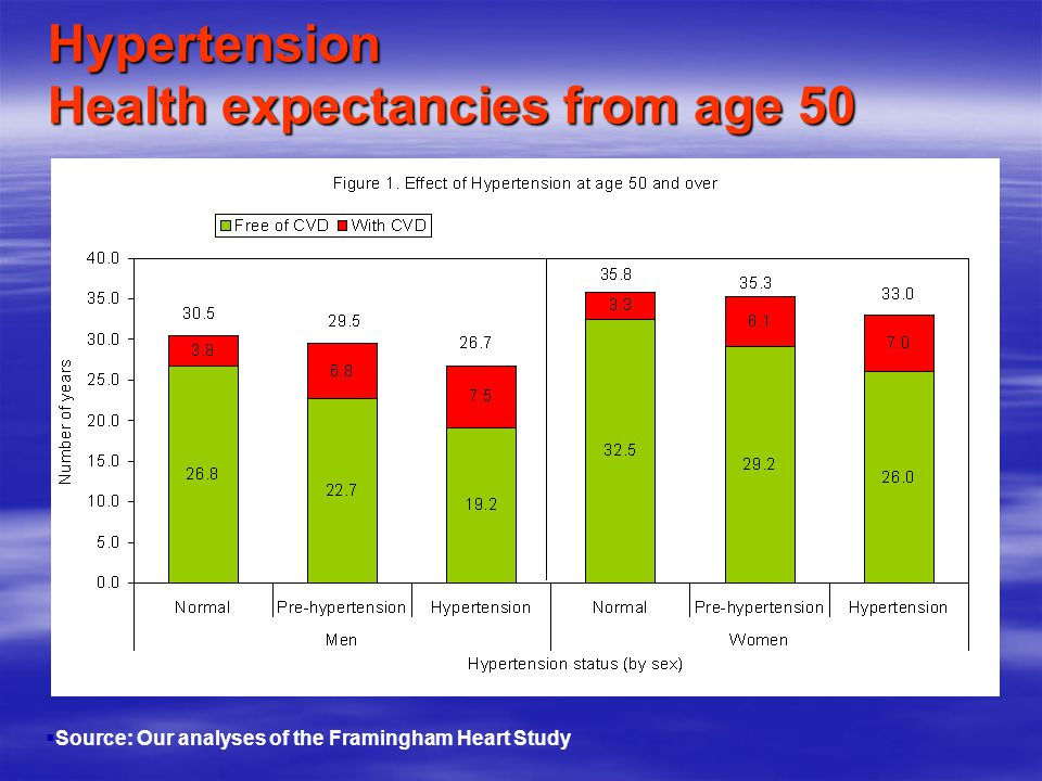 Hypertension Health expectancies from age 50