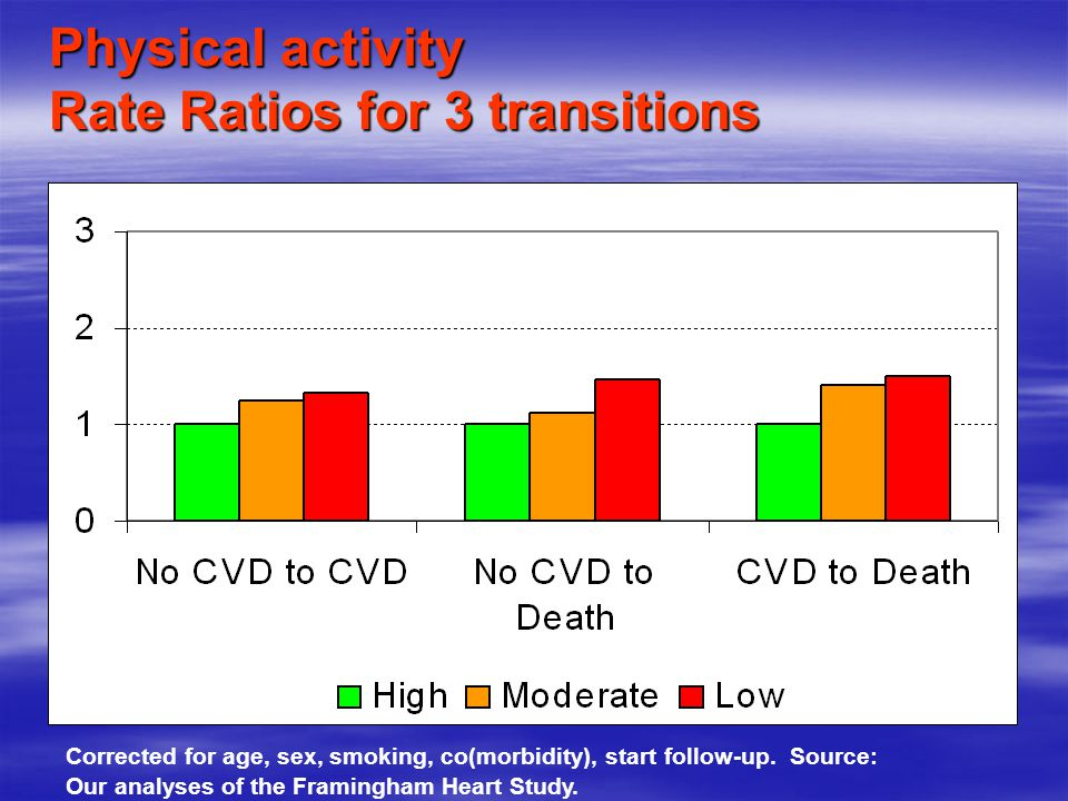 Physical activity Rate Ratios for 3 transitions