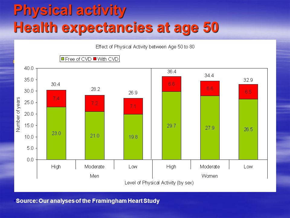 Physical activity Health expectancies at age 50