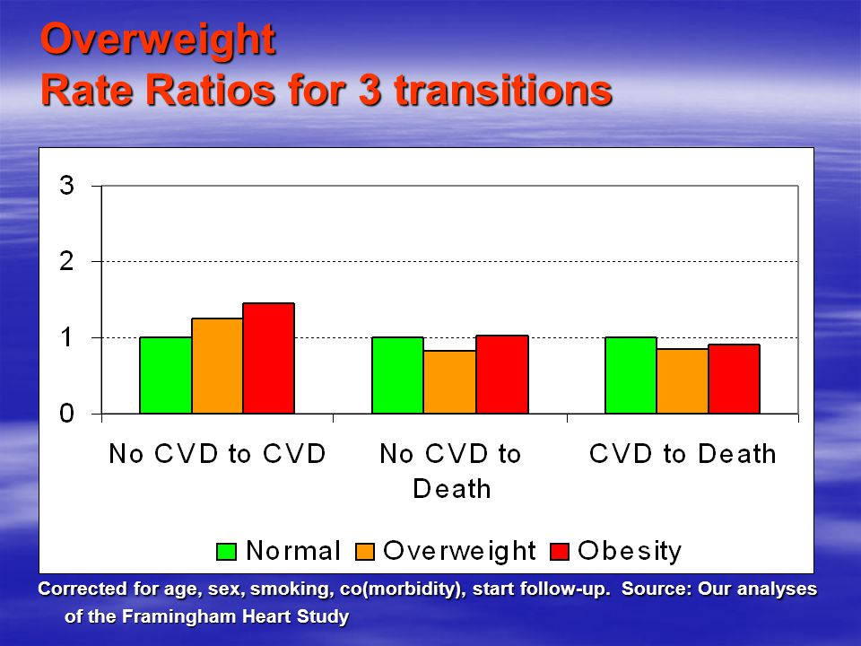 Overweight Rate Ratios for 3 transitions