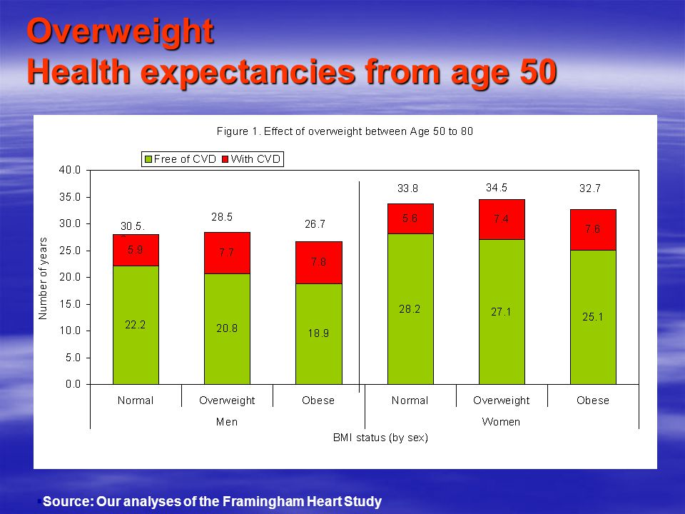 Overweight Health expectancies from age 50