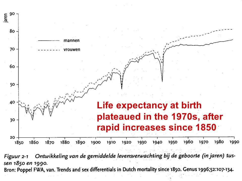 Life expectancy at birth plateaued in the 1970s, after rapid increases since 1850