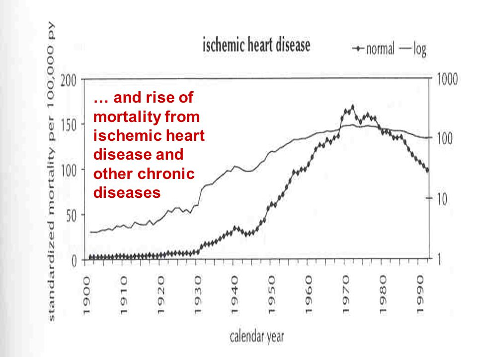 … and rise of mortality from ischemic heart disease and other chronic diseases