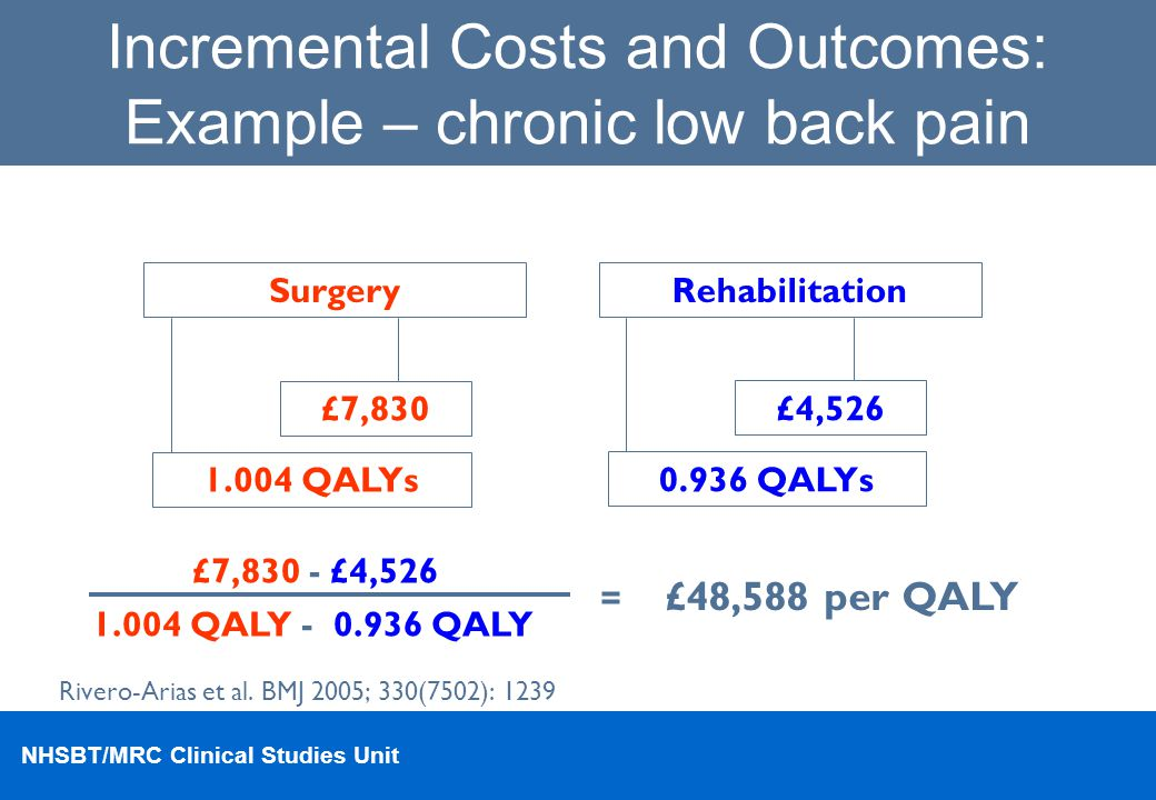 Incremental Costs and Outcomes: Example – chronic low back pain