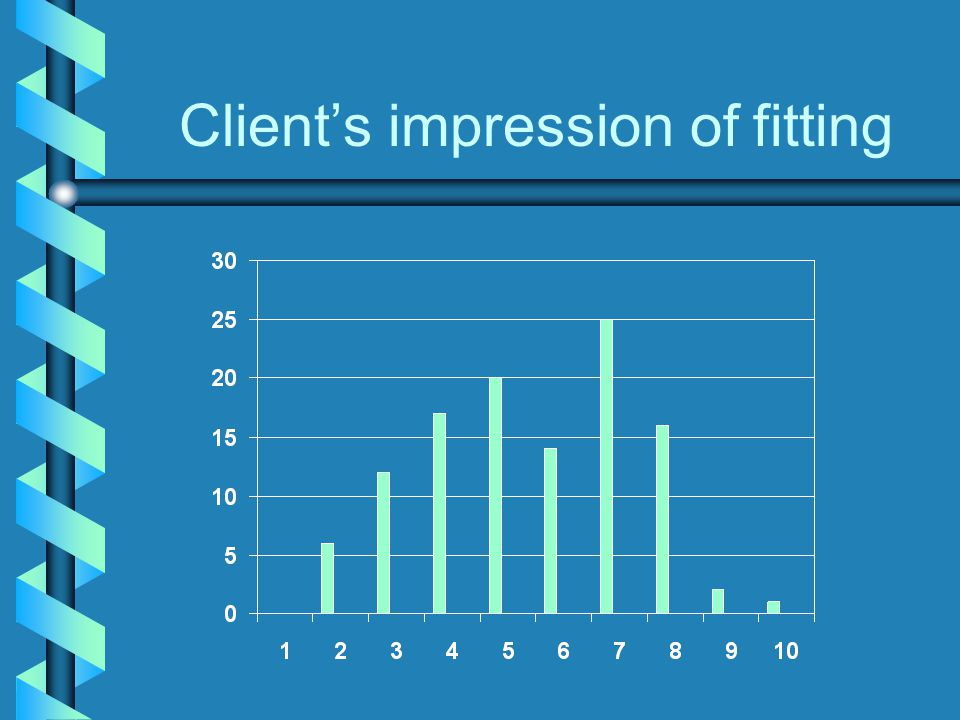 Client's impression of fitting