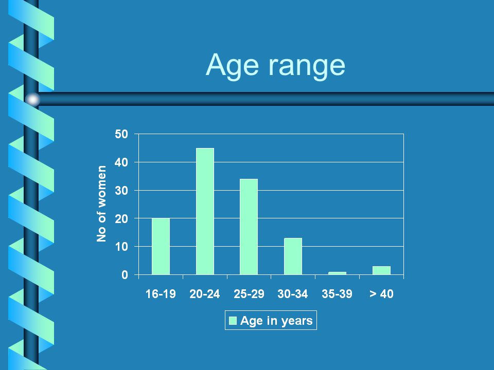 Age range This is the age range of our clients. The majority were under 25 years of age.
