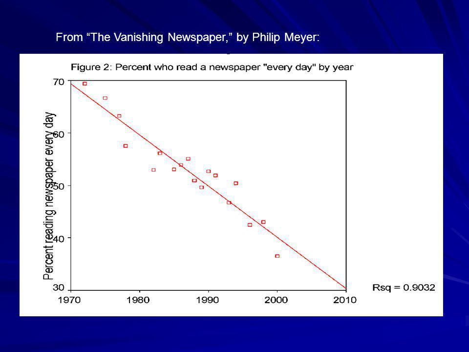 From The Vanishing Newspaper, by Philip Meyer: