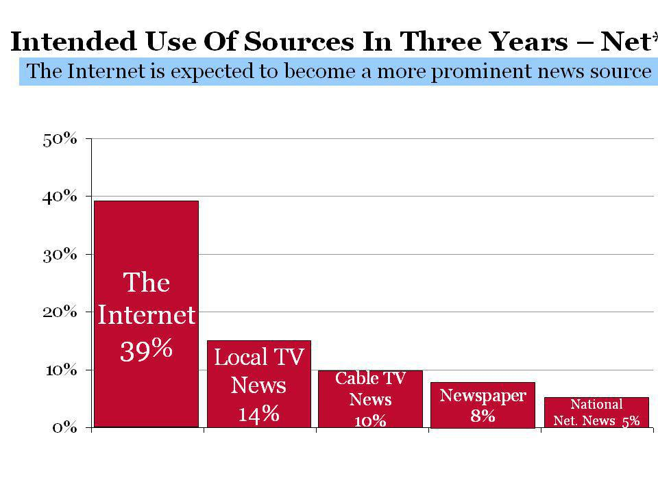 From Abandoning the News – Carnegie Foundation survey of consumers ages 18-34