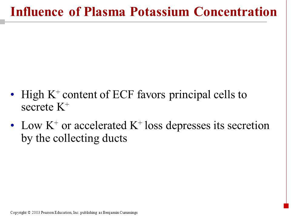 Influence of Plasma Potassium Concentration