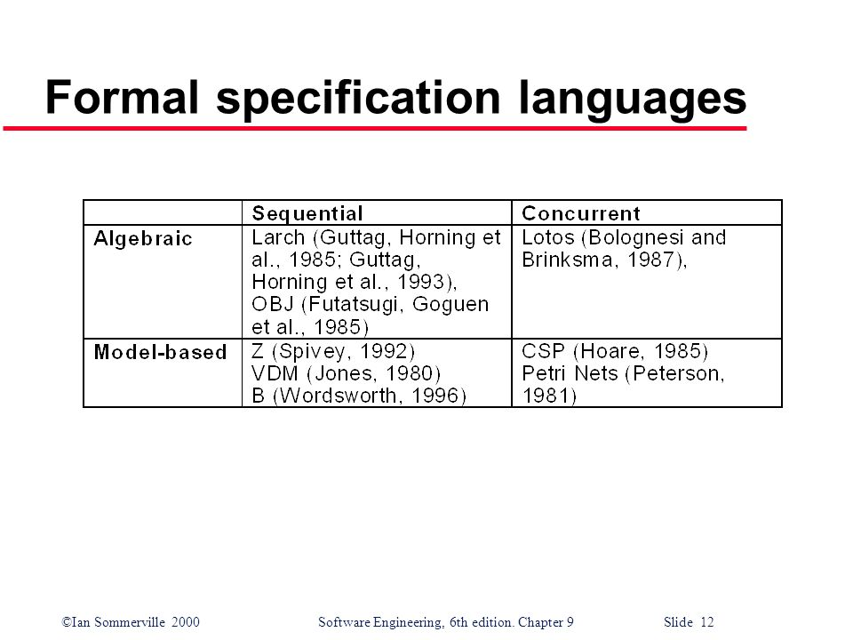 Formal specification languages