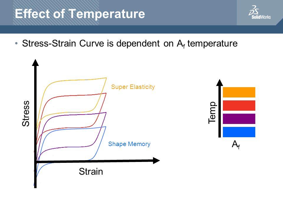 Effect of Temperature Stress-Strain Curve is dependent on Af temperature. Super Elasticity. Stress.