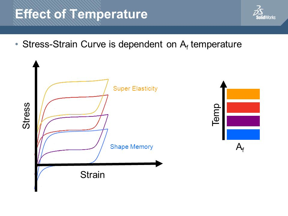 Effect of TemperatureStress-Strain Curve is dependent on Af temperature. Super Elasticity. Stress. Temp.