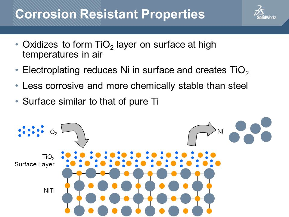 Corrosion Resistant Properties