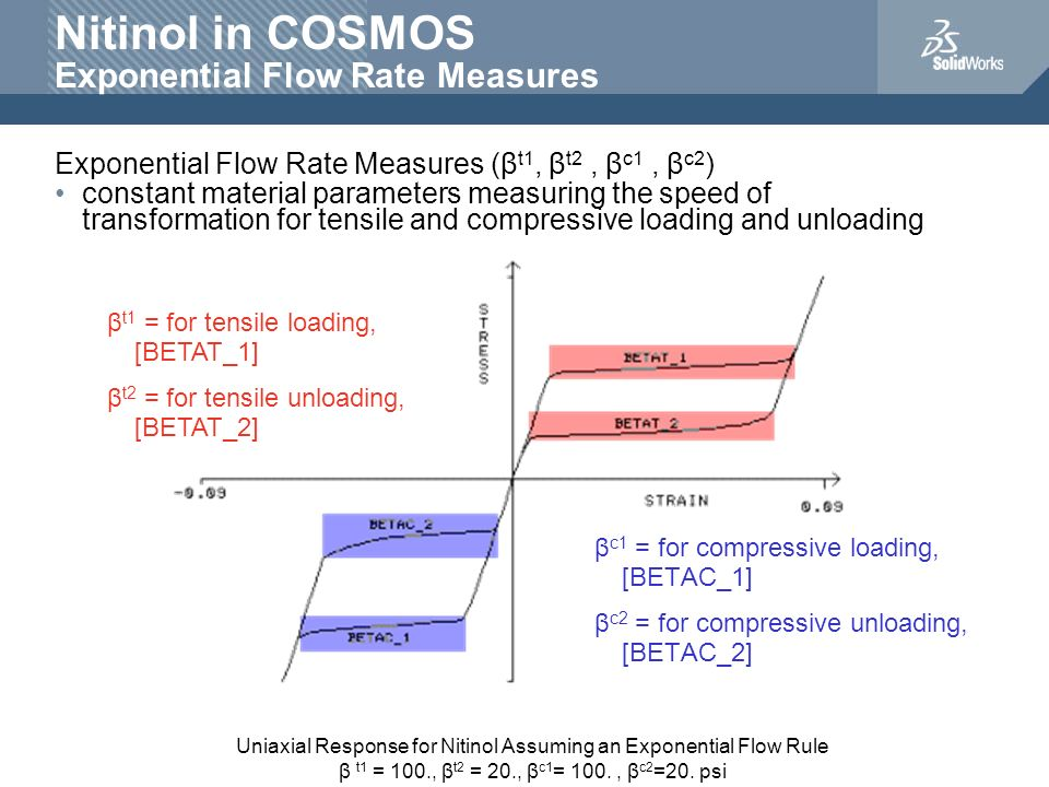Nitinol in COSMOS Exponential Flow Rate Measures