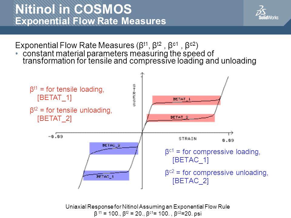 Nitinol in COSMOS Exponential Flow Rate Measures