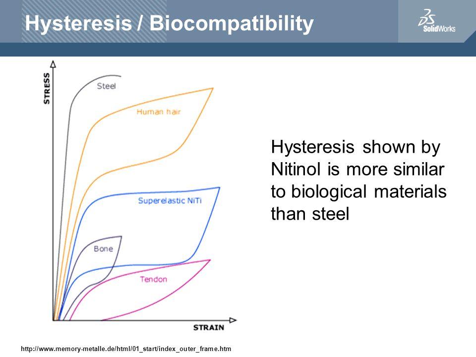 Hysteresis / Biocompatibility