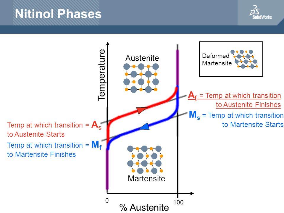 Nitinol Phases Temperature