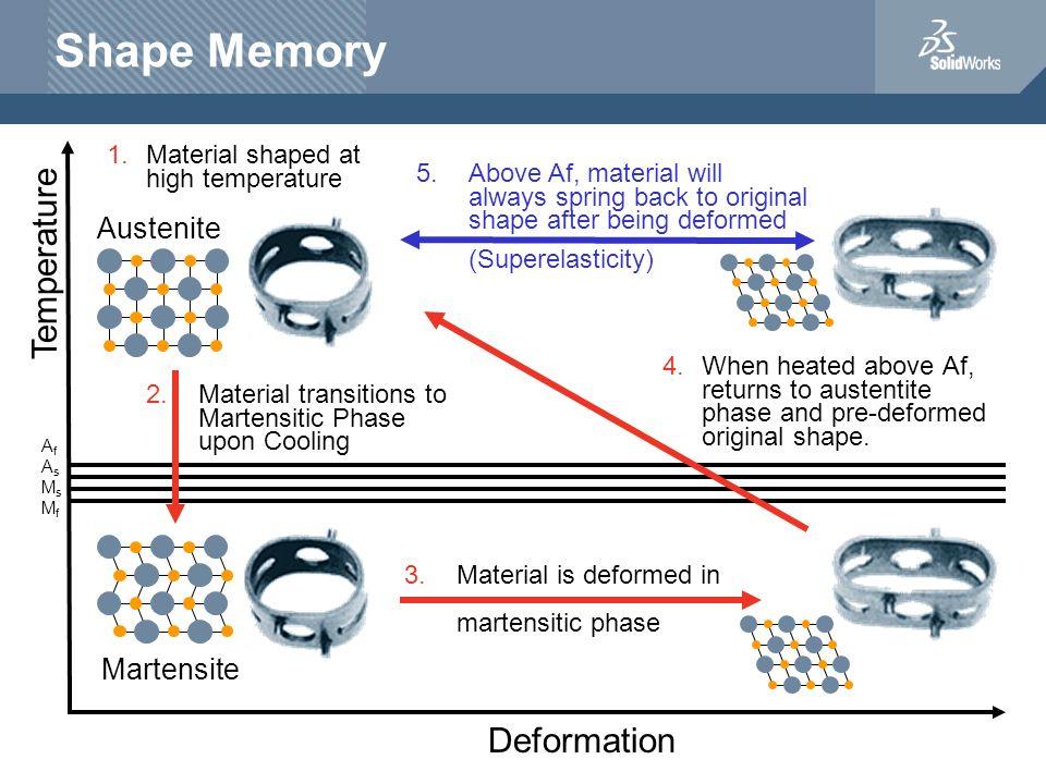 Shape Memory Temperature Deformation Austenite Martensite