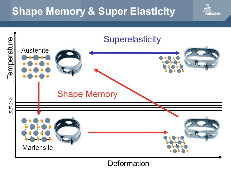 Shape Memory & Super Elasticity