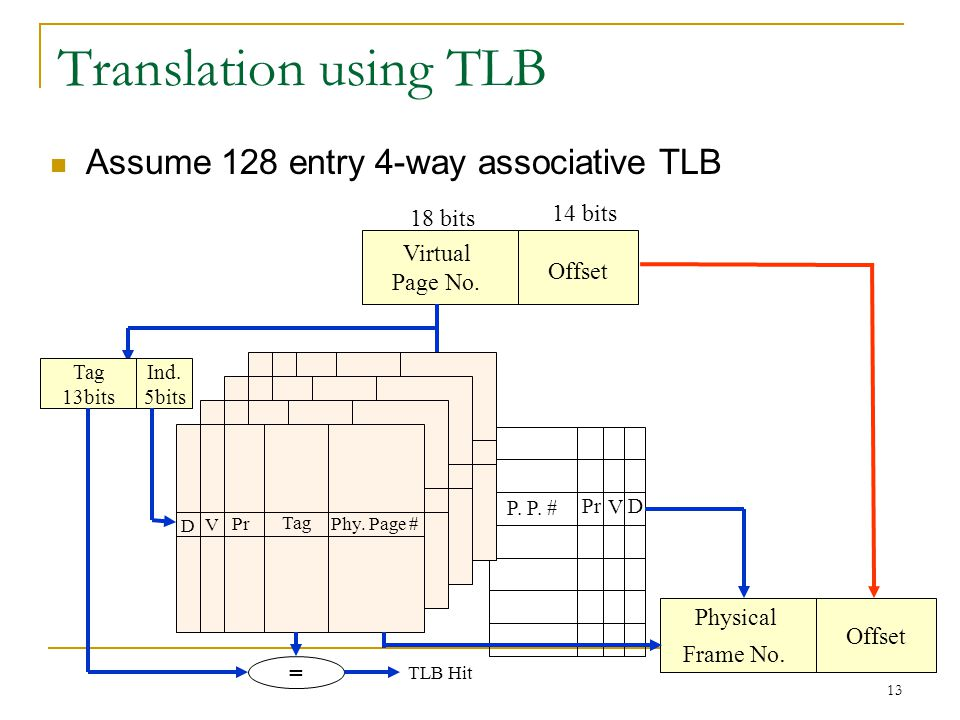 Translation using TLB Assume 128 entry 4-way associative TLB 14 bits