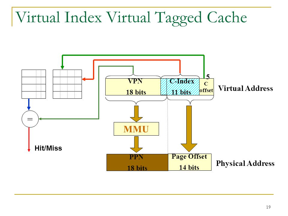 Virtual Index Virtual Tagged Cache