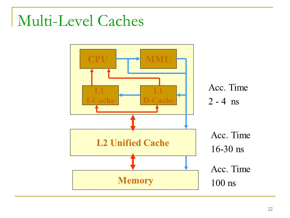 Multi-Level Caches CPU MMU Acc. Time 2 - 4 ns L2 Unified Cache