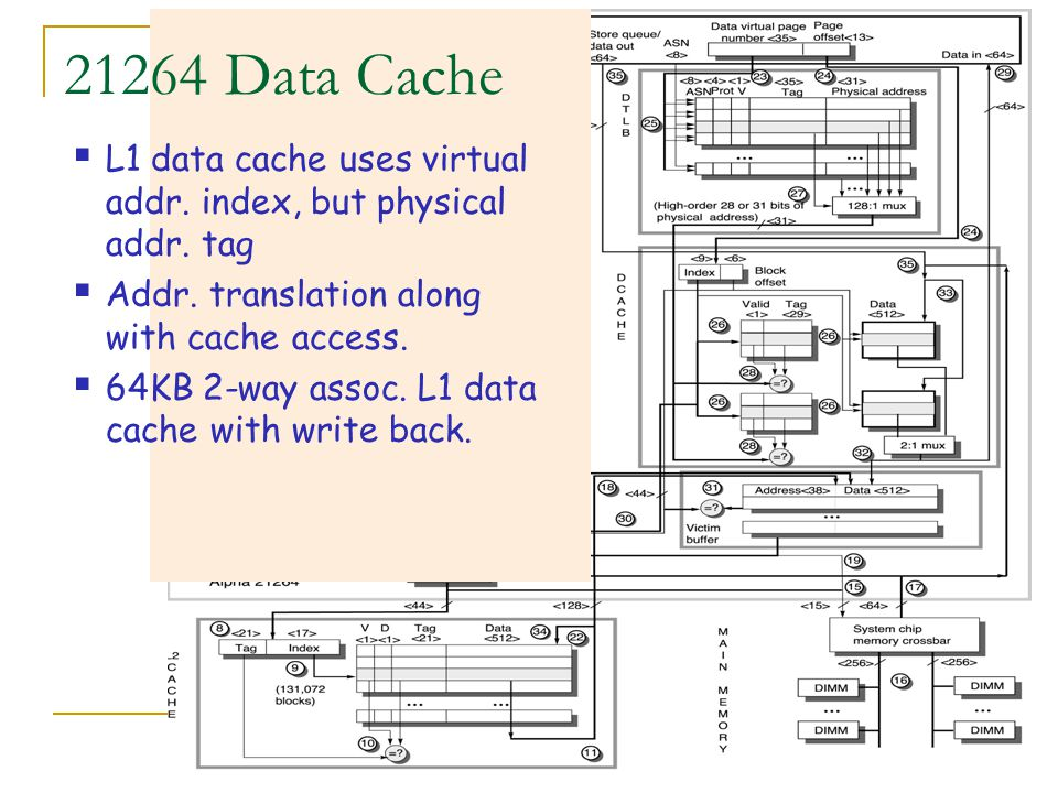 21264 Data Cache L1 data cache uses virtual addr. index, but physical addr. tag. Addr. translation along with cache access.