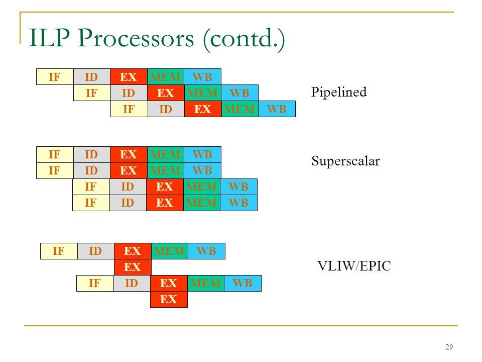 ILP Processors (contd.)