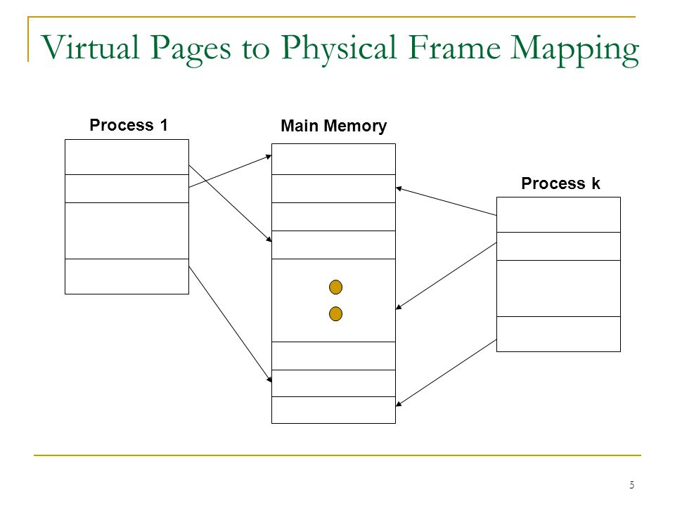 Virtual Pages to Physical Frame Mapping