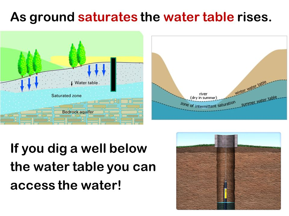 As ground saturates the water table rises.