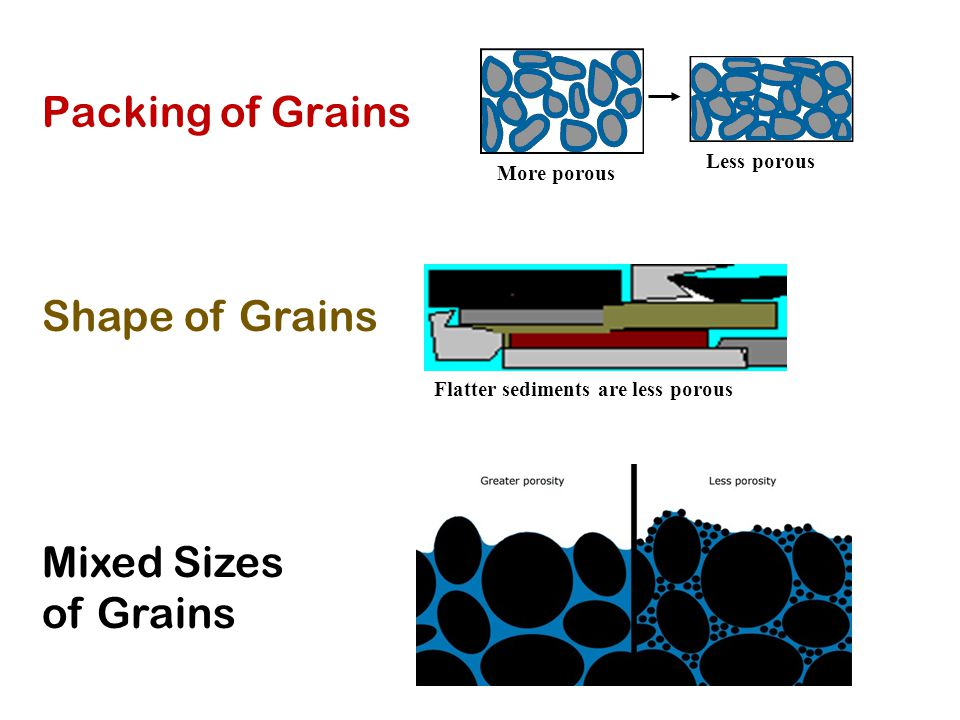 Packing of Grains Shape of Grains Mixed Sizes of Grains Less porous
