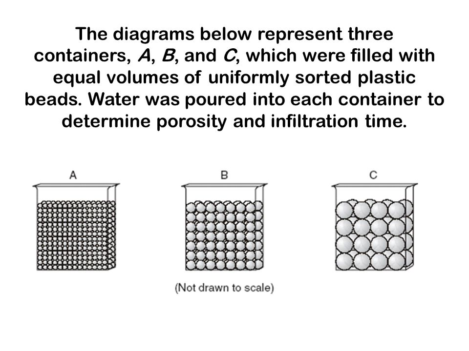 The diagrams below represent three containers, A, B, and C, which were filled with equal volumes of uniformly sorted plastic beads.