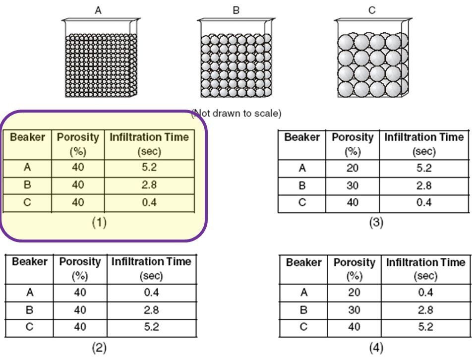 Which data table best represents the porosity and infiltration time of the beads in the three containers