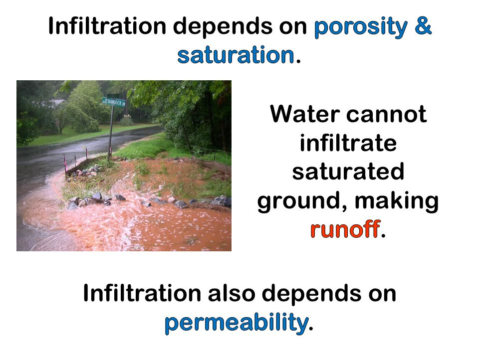 Water cannot infiltrate saturated ground, making runoff.