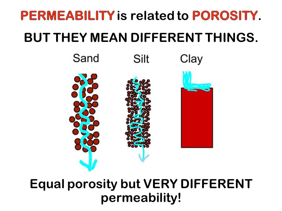 PERMEABILITY is related to POROSITY. BUT THEY MEAN DIFFERENT THINGS.