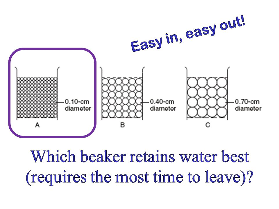 Which beaker retains water best (requires the most time to leave)