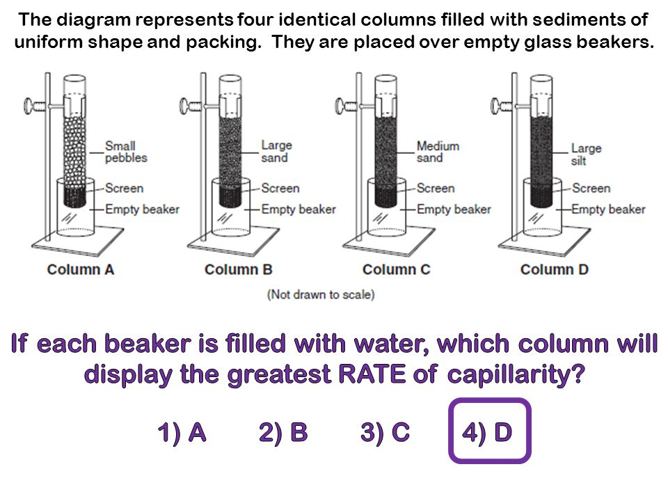 The diagram represents four identical columns filled with sediments of uniform shape and packing. They are placed over empty glass beakers.