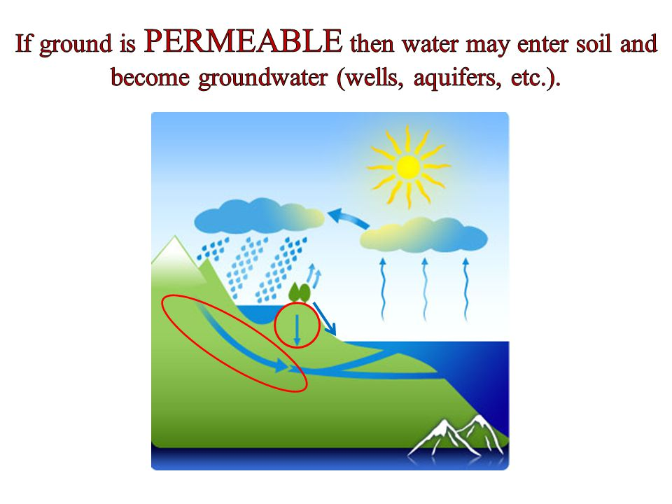 If ground is PERMEABLE then water may enter soil and become groundwater (wells, aquifers, etc.).