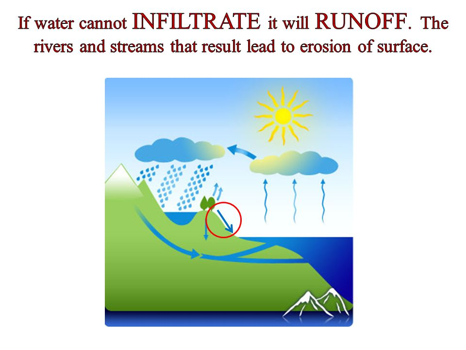 If water cannot INFILTRATE it will RUNOFF