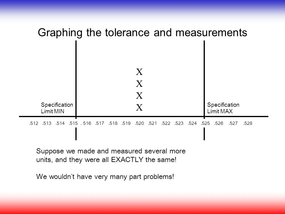 Graphing the tolerance and measurements
